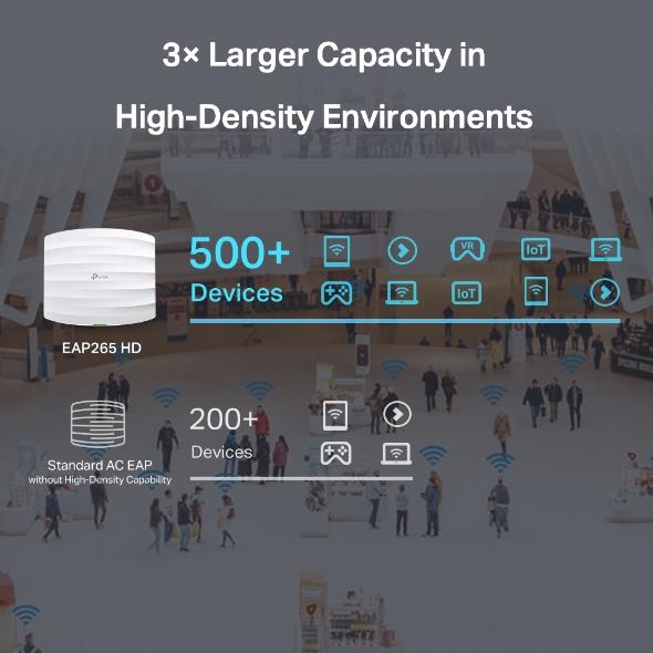 Point acces wifi HD Haute Densite